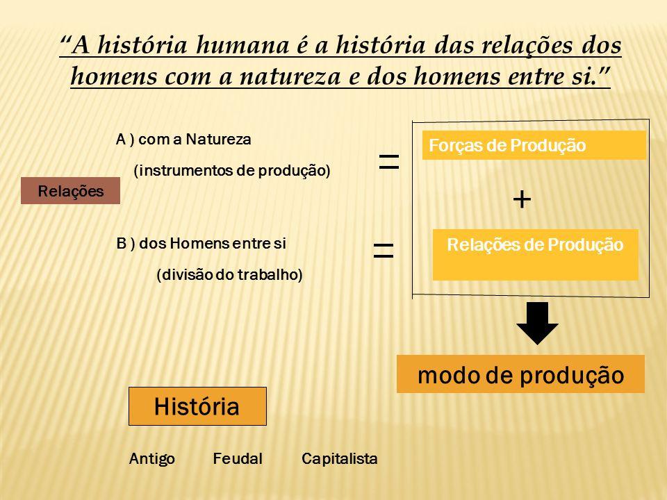 Relações A ) com a Natureza Forças de Produção (instrumentos de produção) B ) dos Homens entre si Relações de Produção (divisão do trabalho) modo de p