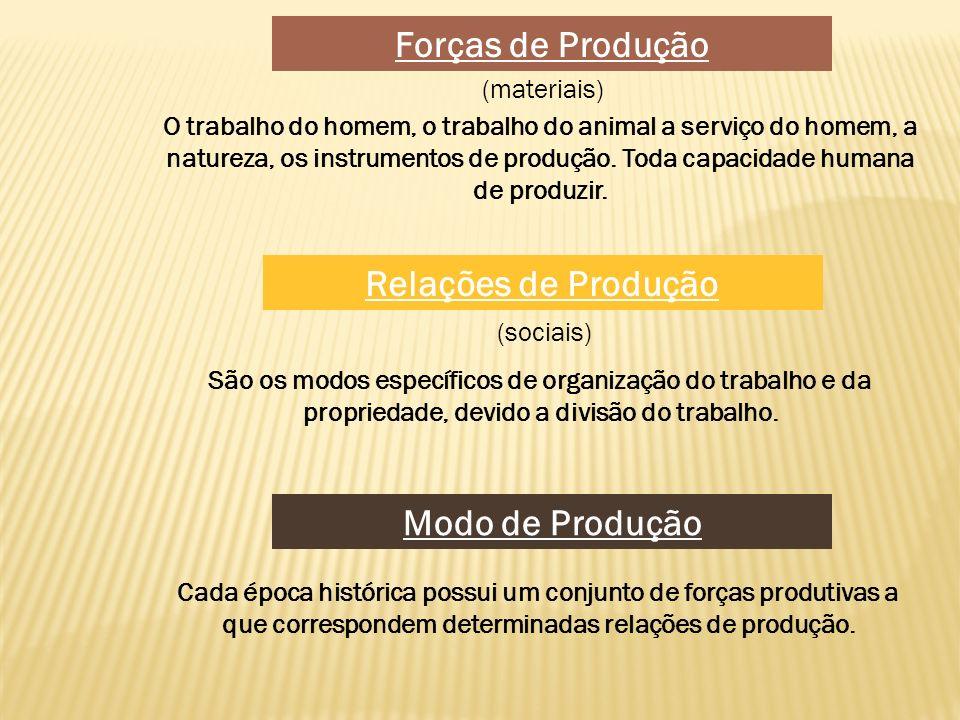 Forças de Produção (materiais) O trabalho do homem, o trabalho do animal a serviço do homem, a natureza, os instrumentos de produção. Toda capacidade