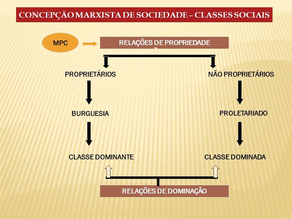 CONCEPÇÃO MARXISTA DE SOCIEDADE – CLASSES SOCIAIS RELAÇÕES DE PROPRIEDADE PROPRIETÁRIOS CLASSE DOMINADACLASSE DOMINANTE PROLETARIADO BURGUESIA NÃO PRO