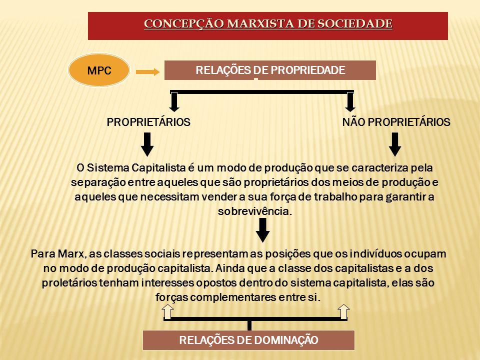 CONCEPÇÃO MARXISTA DE SOCIEDADE RELAÇÕES DE PROPRIEDADE PROPRIETÁRIOS Para Marx, as classes sociais representam as posições que os indivíduos ocupam n