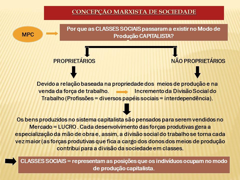 CONCEPÇÃO MARXISTA DE SOCIEDADE Por que as CLASSES SOCIAIS passaram a existir no Modo de Produção CAPITALISTA? PROPRIETÁRIOS Os bens produzidos no sis