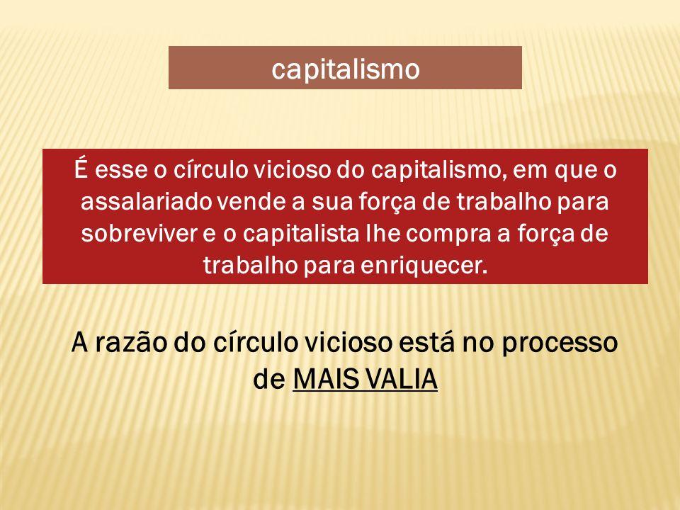 É esse o círculo vicioso do capitalismo, em que o assalariado vende a sua força de trabalho para sobreviver e o capitalista lhe compra a força de trab