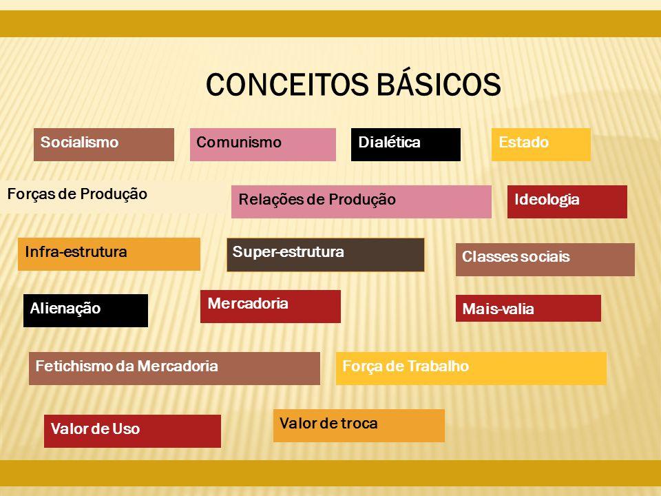CONCEITOS BÁSICOS SocialismoComunismoDialética Forças de Produção Relações de Produção Infra-estrutura Super-estrutura Estado Classes sociais Ideologi