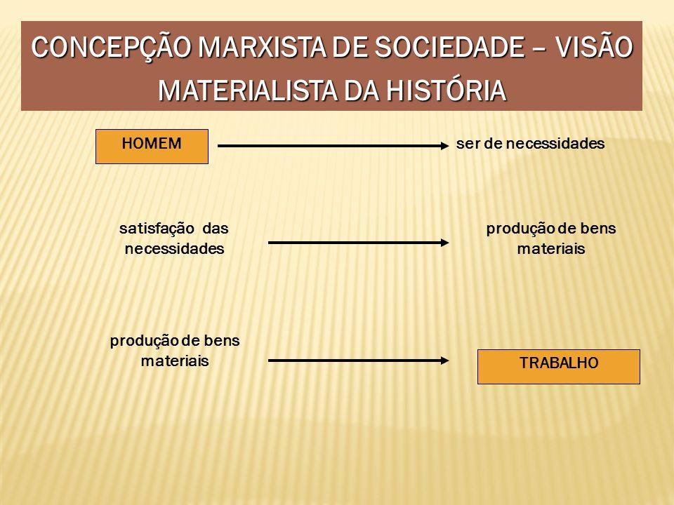 CONCEPÇÃO MARXISTA DE SOCIEDADE – VISÃO MATERIALISTA DA HISTÓRIA HOMEM ser de necessidades satisfação das necessidades produção de bens materiais TRAB
