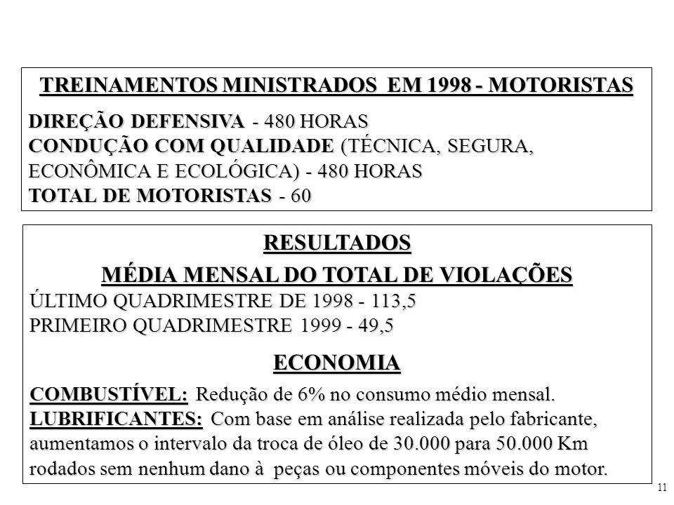 11 TREINAMENTOS MINISTRADOS EM 1998 - MOTORISTAS DIREÇÃO DEFENSIVA - 480 HORAS CONDUÇÃO COM QUALIDADE (TÉCNICA, SEGURA, ECONÔMICA E ECOLÓGICA) - 480 H