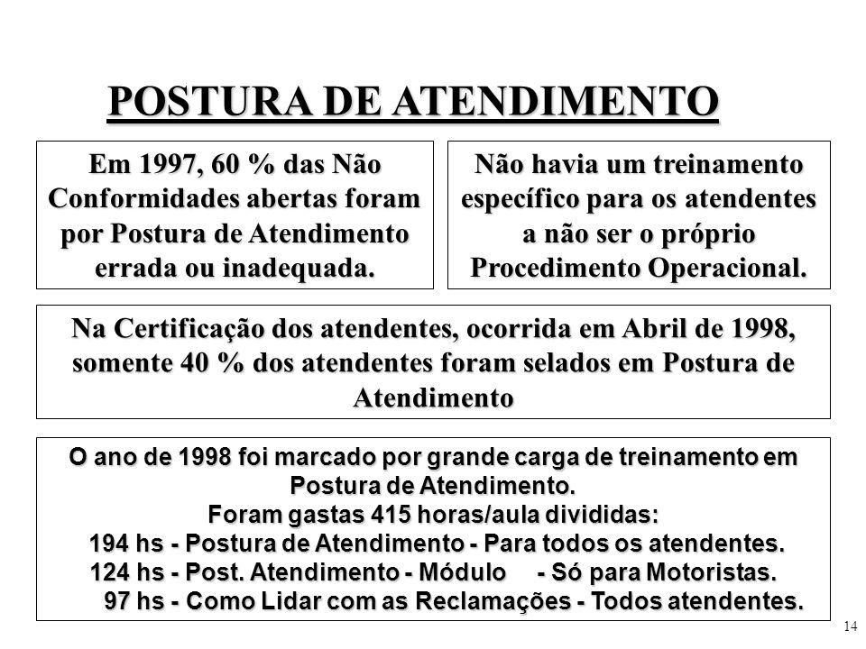 14 POSTURA DE ATENDIMENTO Em 1997, 60 % das Não Conformidades abertas foram por Postura de Atendimento errada ou inadequada. Não havia um treinamento