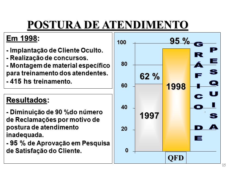 15 POSTURA DE ATENDIMENTO Em 1998: - Implantação de Cliente Oculto. - Realização de concursos. - Montagem de material específico para treinamento dos