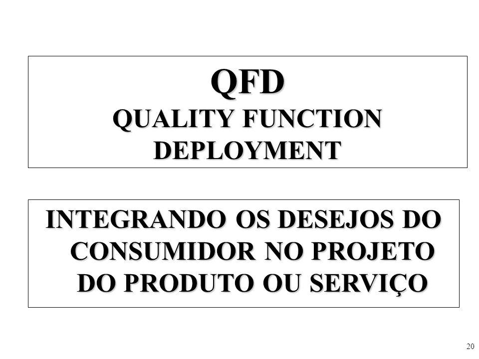 20 QFD QUALITY FUNCTION DEPLOYMENT INTEGRANDO OS DESEJOS DO CONSUMIDOR NO PROJETO DO PRODUTO OU SERVIÇO
