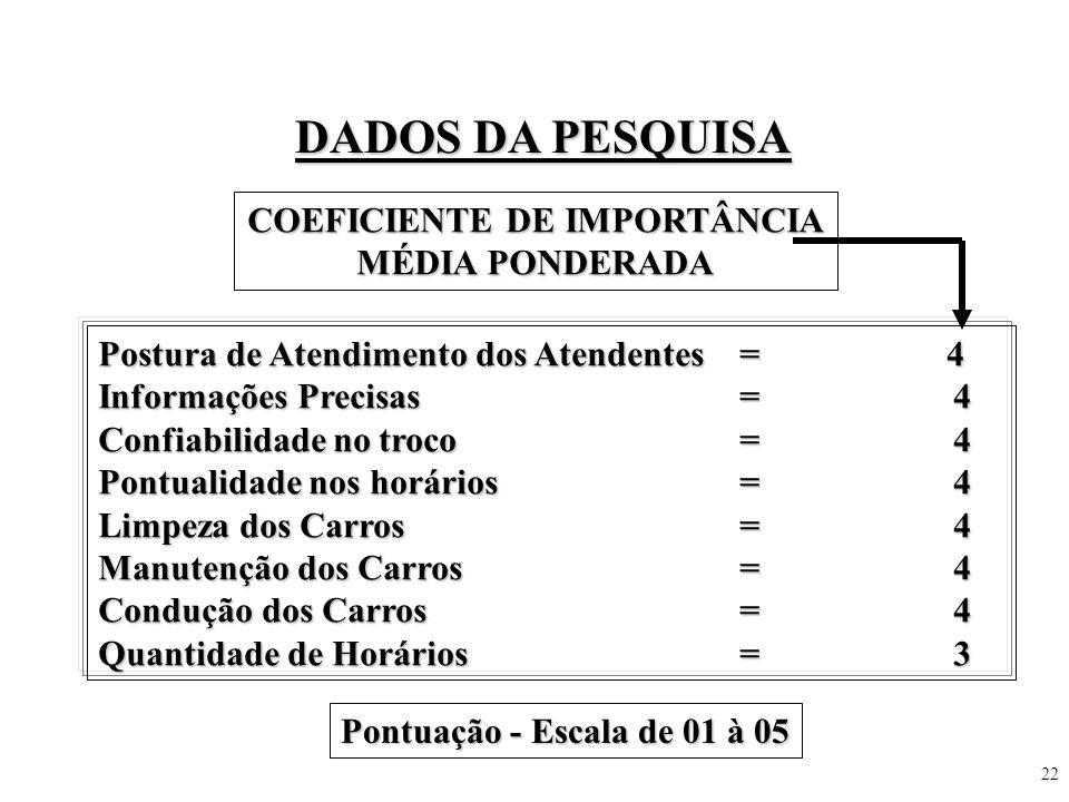 22 DADOS DA PESQUISA COEFICIENTE DE IMPORTÂNCIA MÉDIA PONDERADA Postura de Atendimento dos Atendentes = 4 Informações Precisas=4 Confiabilidade no tro