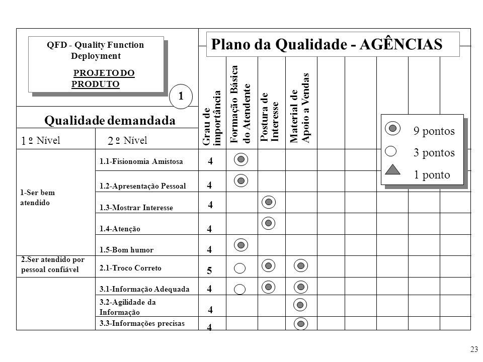 23 Plano da Qualidade - AGÊNCIAS Qualidade demandada 1 o - Nível 2 o - Grau de importância Formação Básica do Atendente Postura de Interesse QFD - Qua