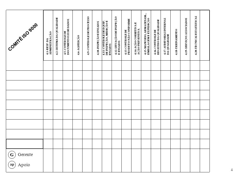 4 COMITÊ ISO 9000G ap Apoio Gerente 4.1-RESP. DA ADMINISTRAÇÃO 4.2-SISTEMA DA QUALIDADE 4.5-CONTROLE DE DOCUMENTOS E DE DADOS 4.6-AQUISIÇÃO4.9-CONTROL