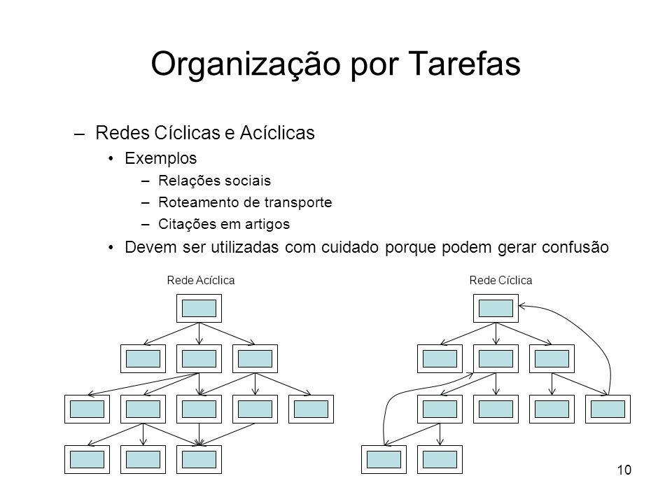 10 Organização por Tarefas Rede AcíclicaRede Cíclica –Redes Cíclicas e Acíclicas Exemplos –Relações sociais –Roteamento de transporte –Citações em art