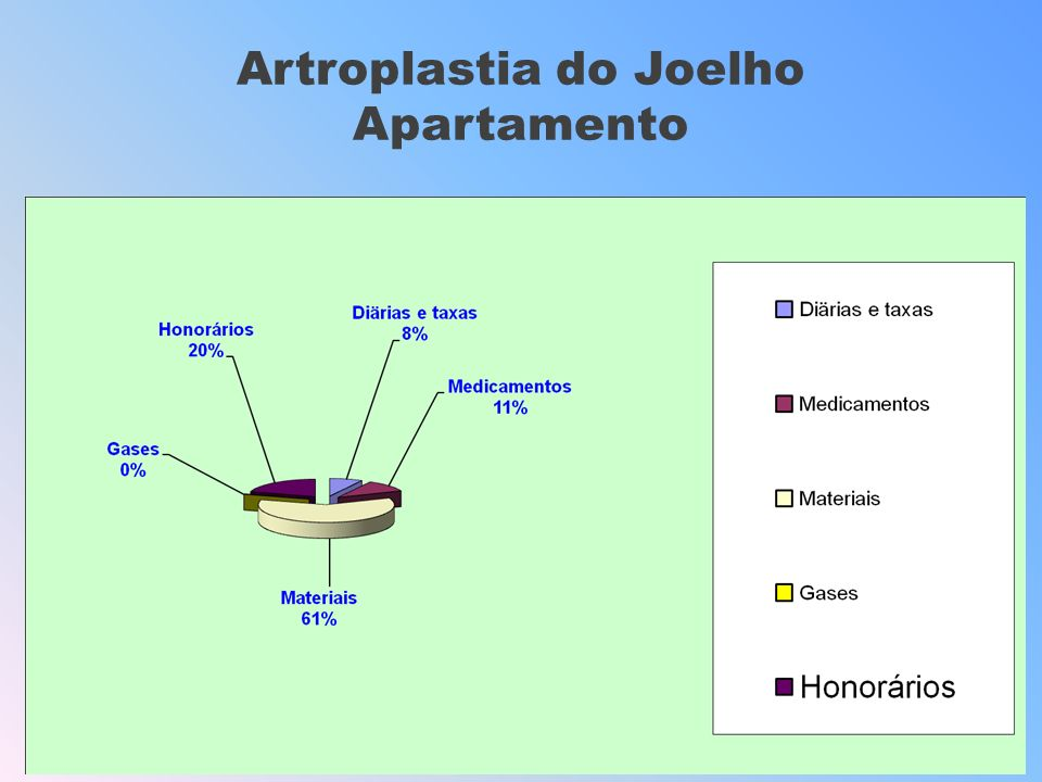 Artroplastia do Joelho Apartamento