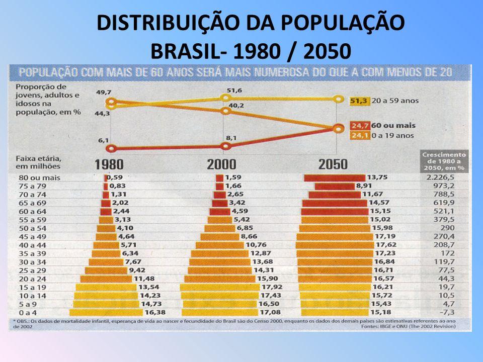 DISTRIBUIÇÃO DA POPULAÇÃO BRASIL- 1980 / 2050