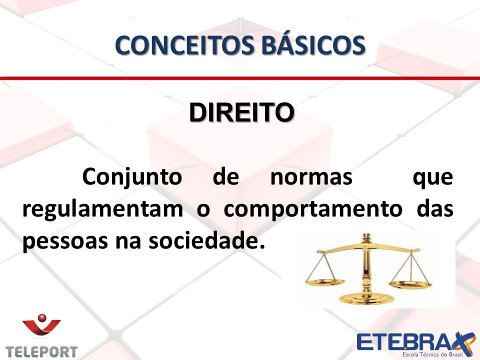 CONCEITOS BÁSICOS DIREITO DIREITO Conjunto de normas que regulamentam o comportamento das pessoas na sociedade.