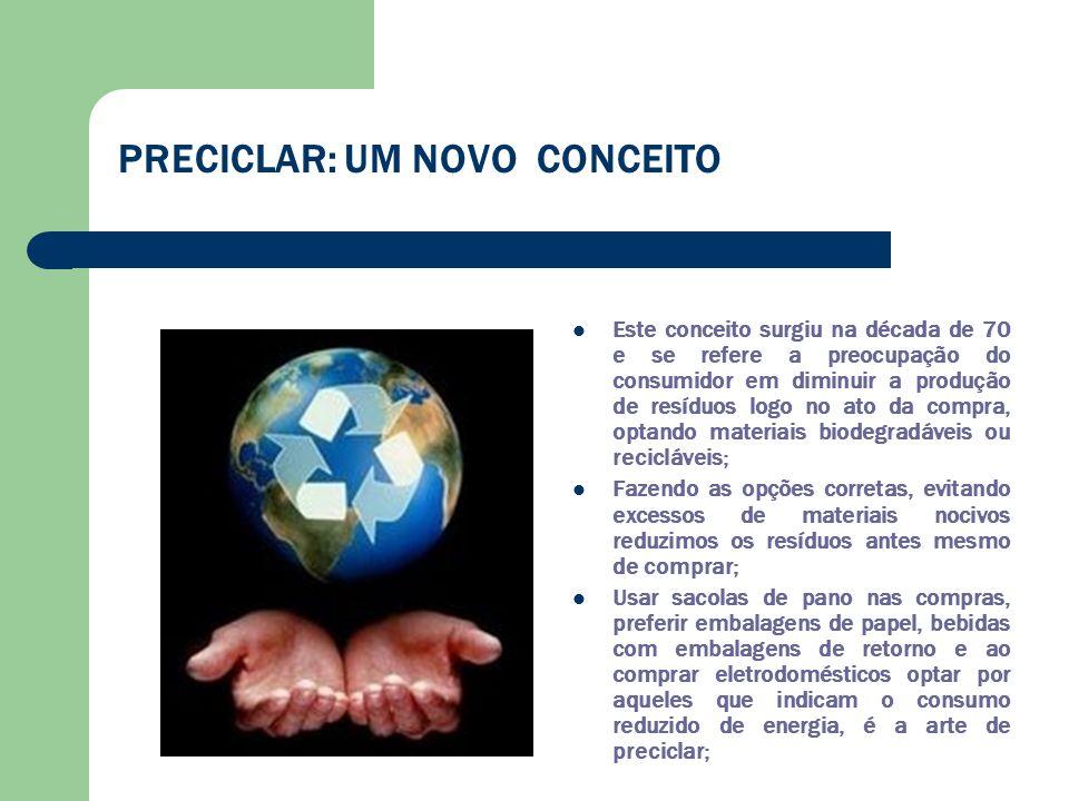 PRECICLAR: UM NOVO CONCEITO Este conceito surgiu na década de 70 e se refere a preocupação do consumidor em diminuir a produção de resíduos logo no at