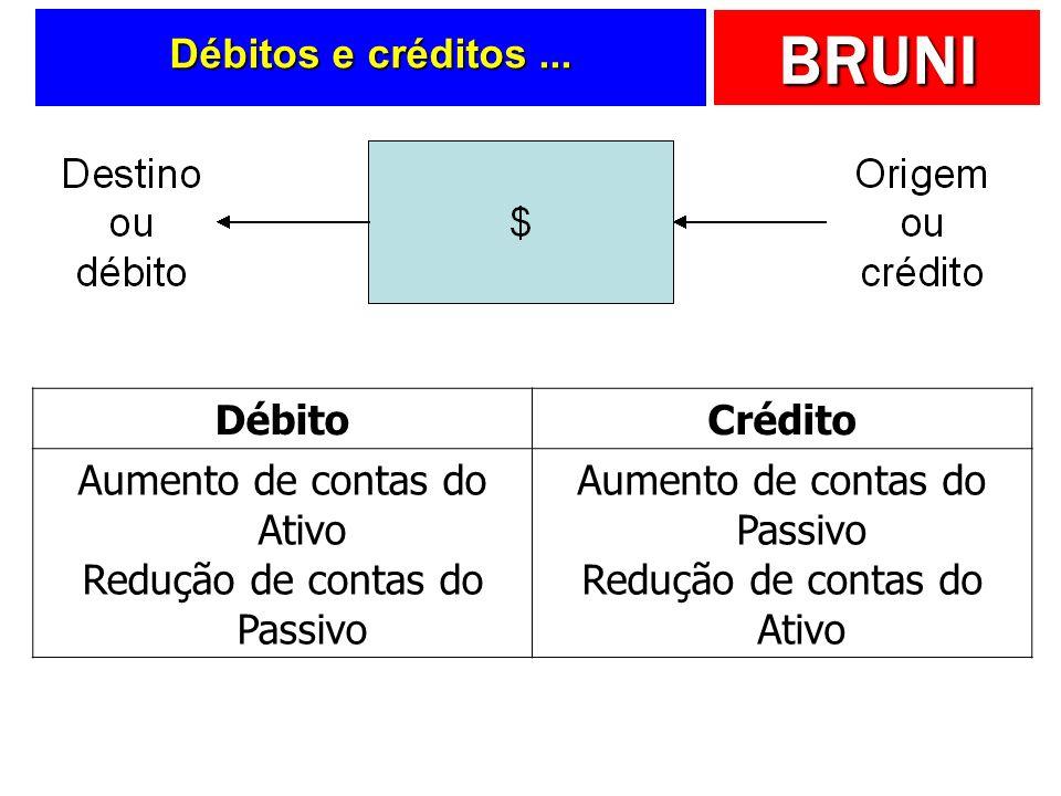 BRUNI No Balanço Patrimonial...