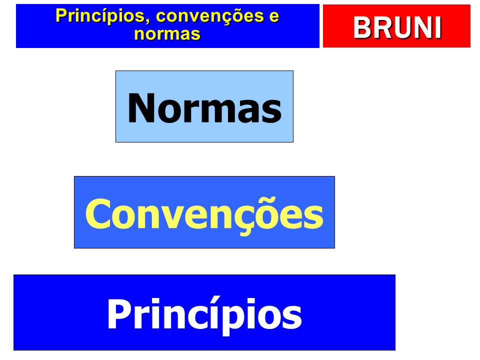 BRUNI Usuários da Contabilidade a) Investidores b) Administradores c) Governo d) Credores e) Empregados Internos X Externos