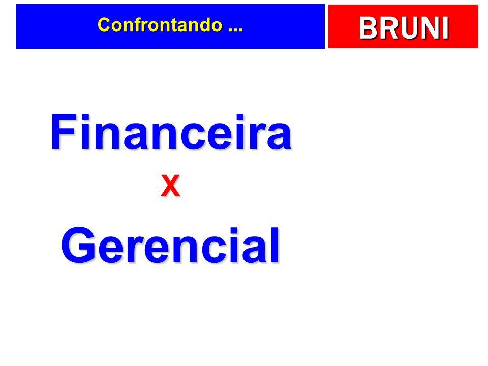 BRUNI = Total Ativo Balanço Patrimonial Bens + Direitos Obrigações Total Passivo Patrimônio Líquido Ativos Passivos