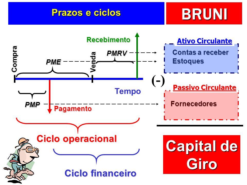 BRUNI Um conceito elementar … AC RLP AP PC ELP PL Capital de giro CDG = AC - PC