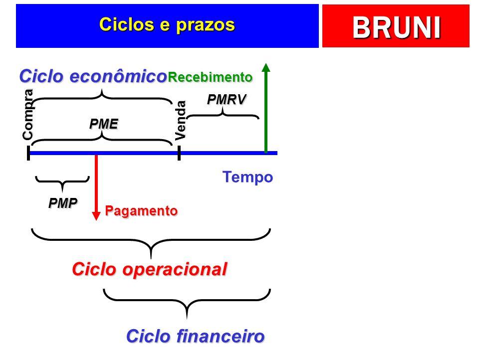 BRUNI Prazos e ciclos Tempo Pagamento Compra PMP Recebimento Venda PME PMRV Ciclo operacional Ciclo financeiro Fornecedores Estoques Contas a receber