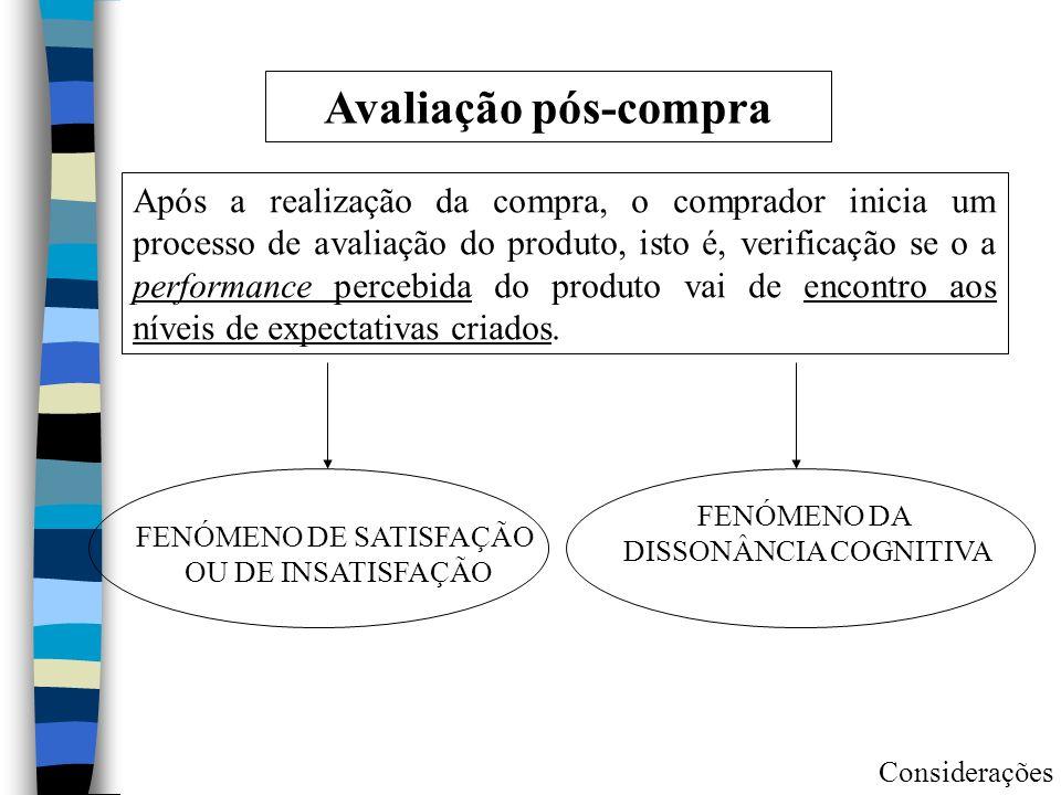 Avaliação pós-compra Após a realização da compra, o comprador inicia um processo de avaliação do produto, isto é, verificação se o a performance perce