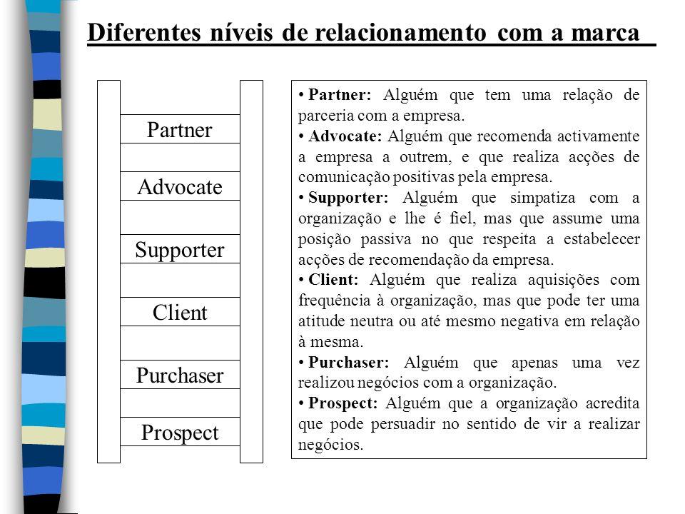 Diferentes níveis de relacionamento com a marca Partner Advocate Supporter Client Purchaser Prospect Partner: Alguém que tem uma relação de parceria com a empresa.