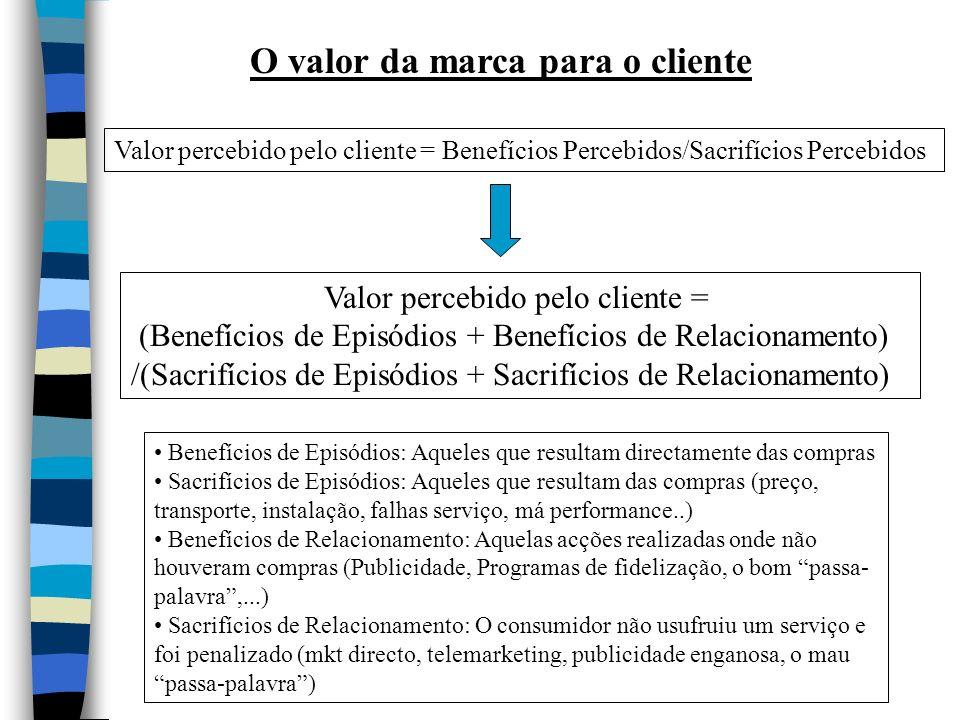 O valor da marca para o cliente Valor percebido pelo cliente = Benefícios Percebidos/Sacrifícios Percebidos Valor percebido pelo cliente = (Benefícios de Episódios + Benefícios de Relacionamento) /(Sacrifícios de Episódios + Sacrifícios de Relacionamento) Benefícios de Episódios: Aqueles que resultam directamente das compras Sacrifícios de Episódios: Aqueles que resultam das compras (preço, transporte, instalação, falhas serviço, má performance..) Benefícios de Relacionamento: Aquelas acções realizadas onde não houveram compras (Publicidade, Programas de fidelização, o bom passa- palavra,...) Sacrifícios de Relacionamento: O consumidor não usufruiu um serviço e foi penalizado (mkt directo, telemarketing, publicidade enganosa, o mau passa-palavra)