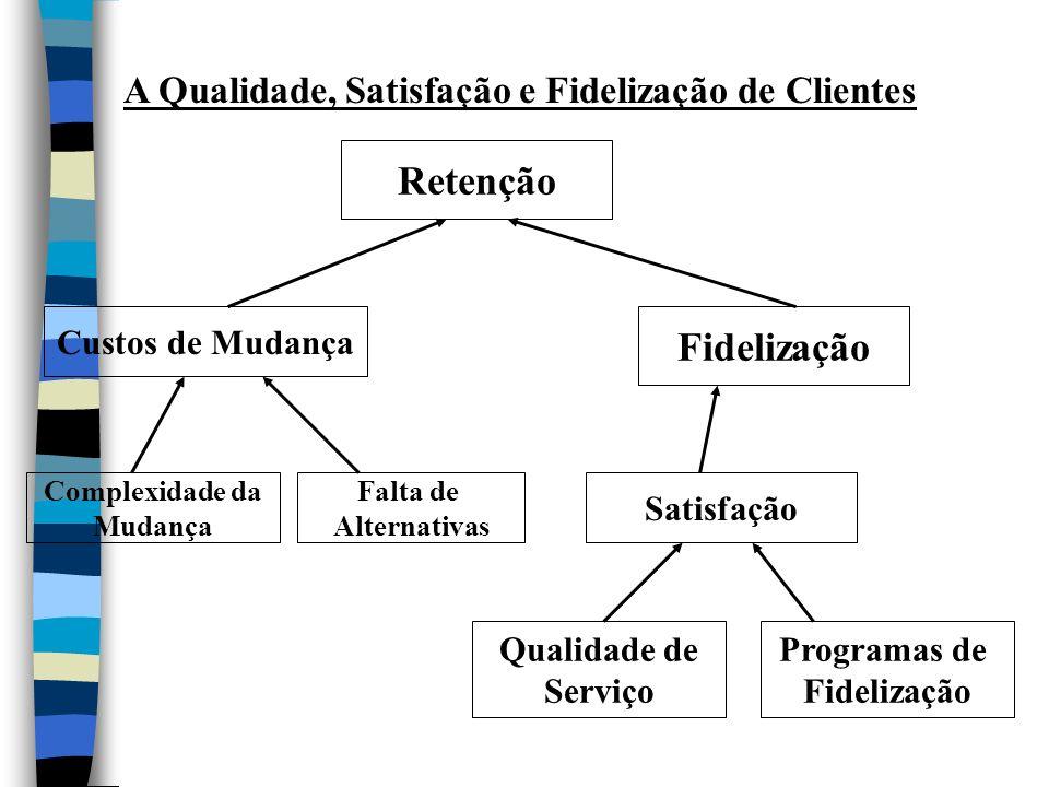 Fidelização Custos de Mudança Satisfação Programas de Fidelização Complexidade da Mudança Falta de Alternativas A Qualidade, Satisfação e Fidelização de Clientes Retenção Qualidade de Serviço