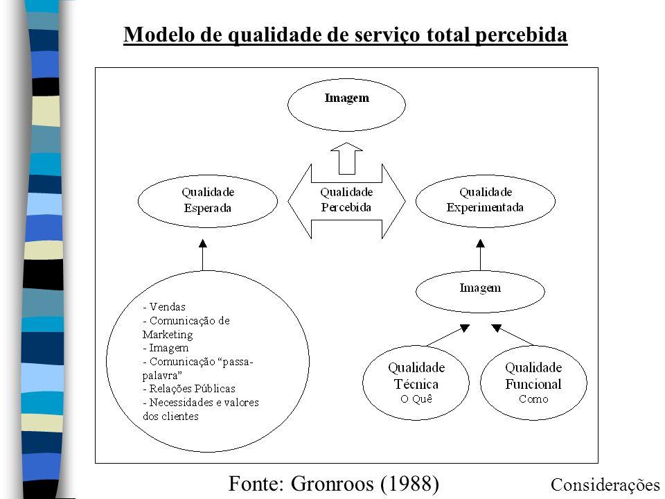 Fonte: Gronroos (1988) Considerações Modelo de qualidade de serviço total percebida