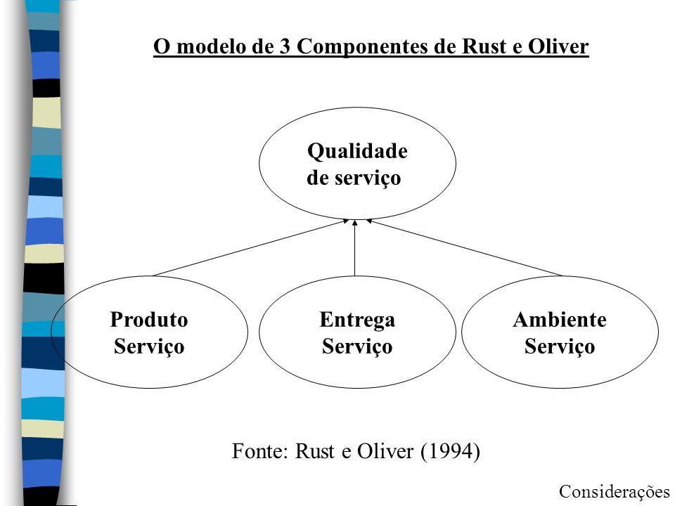O modelo de 3 Componentes de Rust e Oliver Qualidade de serviço Ambiente Serviço Entrega Serviço Produto Serviço Fonte: Rust e Oliver (1994) Considera