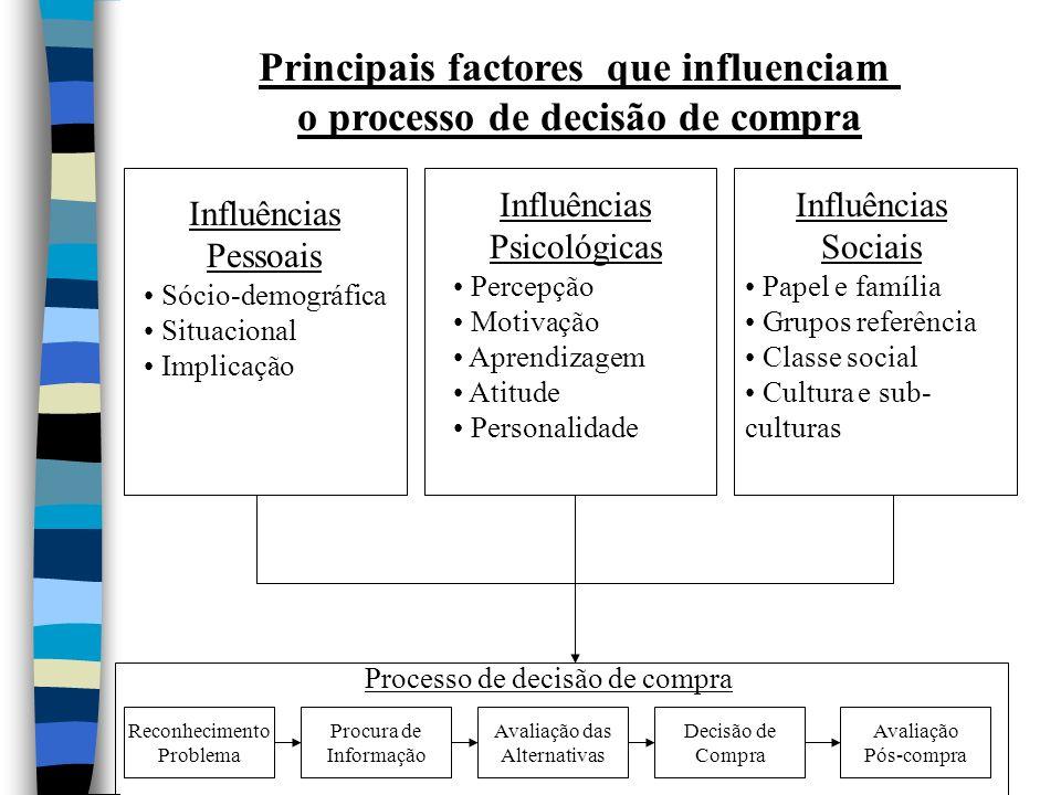 Principais factores que influenciam o processo de decisão de compra Reconhecimento Problema Procura de Informação Avaliação das Alternativas Decisão d