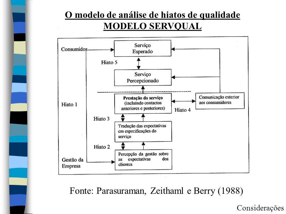 O modelo de análise de hiatos de qualidade MODELO SERVQUAL Fonte: Parasuraman, Zeithaml e Berry (1988) Considerações