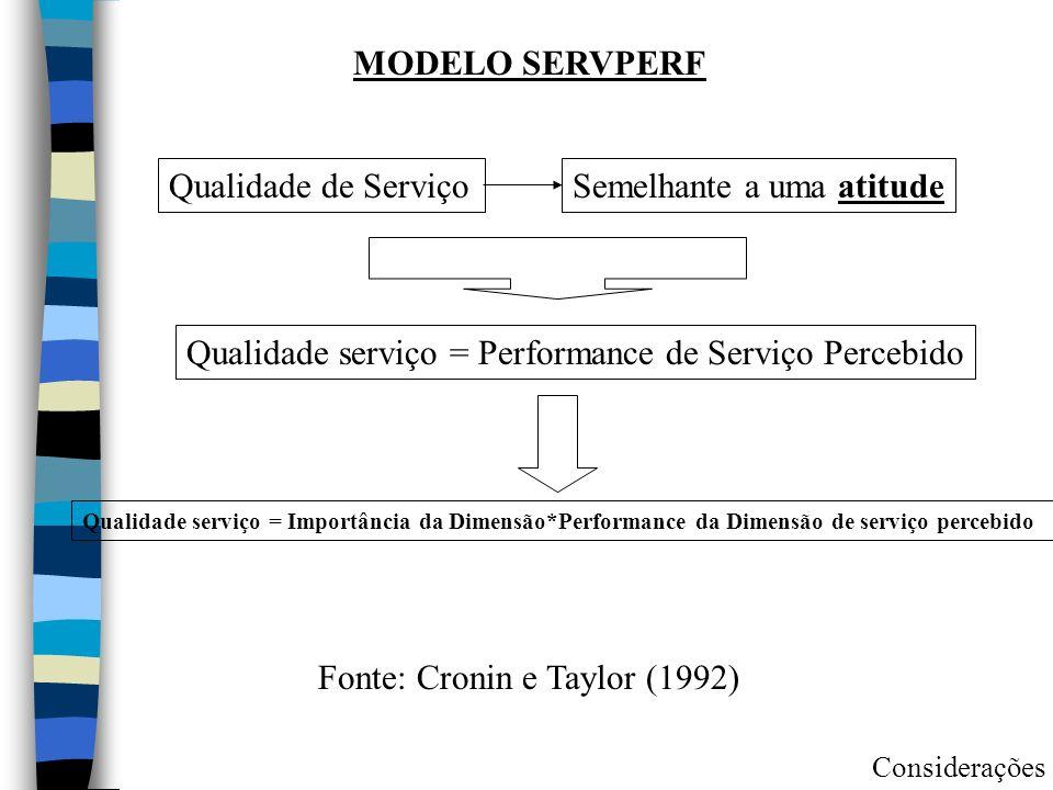 MODELO SERVPERF Qualidade serviço = Importância da Dimensão*Performance da Dimensão de serviço percebido Qualidade serviço = Performance de Serviço Percebido Qualidade de ServiçoSemelhante a uma atitude Considerações Fonte: Cronin e Taylor (1992)