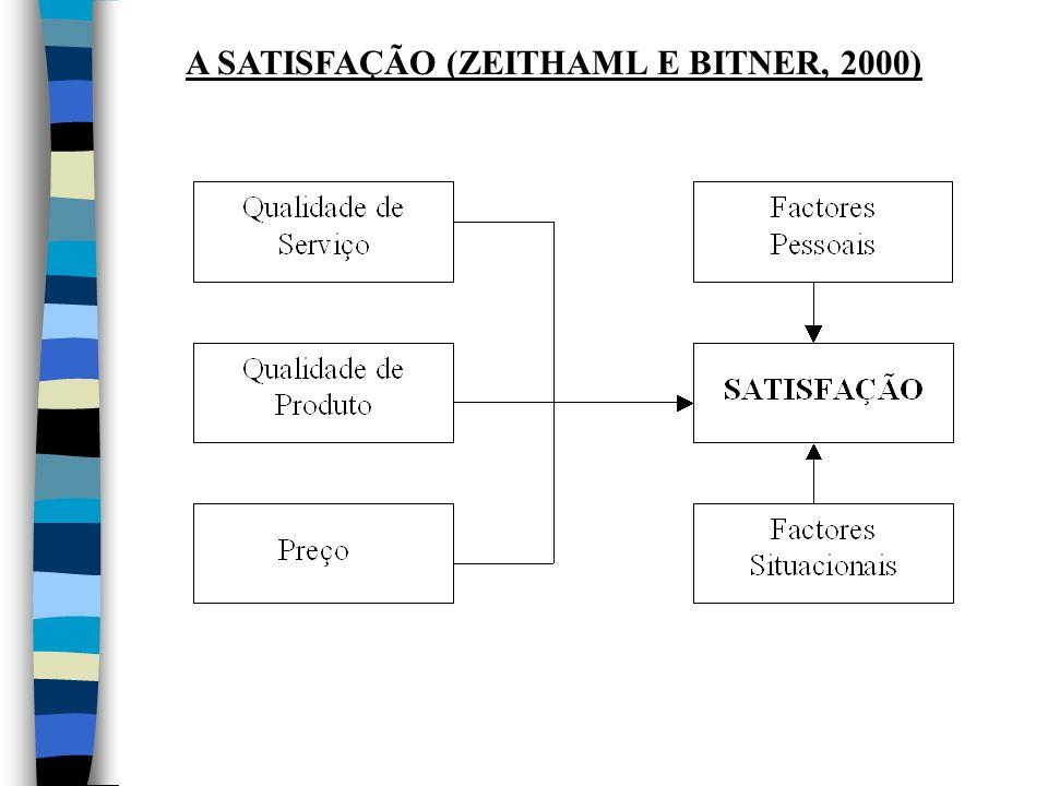 A SATISFAÇÃO (ZEITHAML E BITNER, 2000)