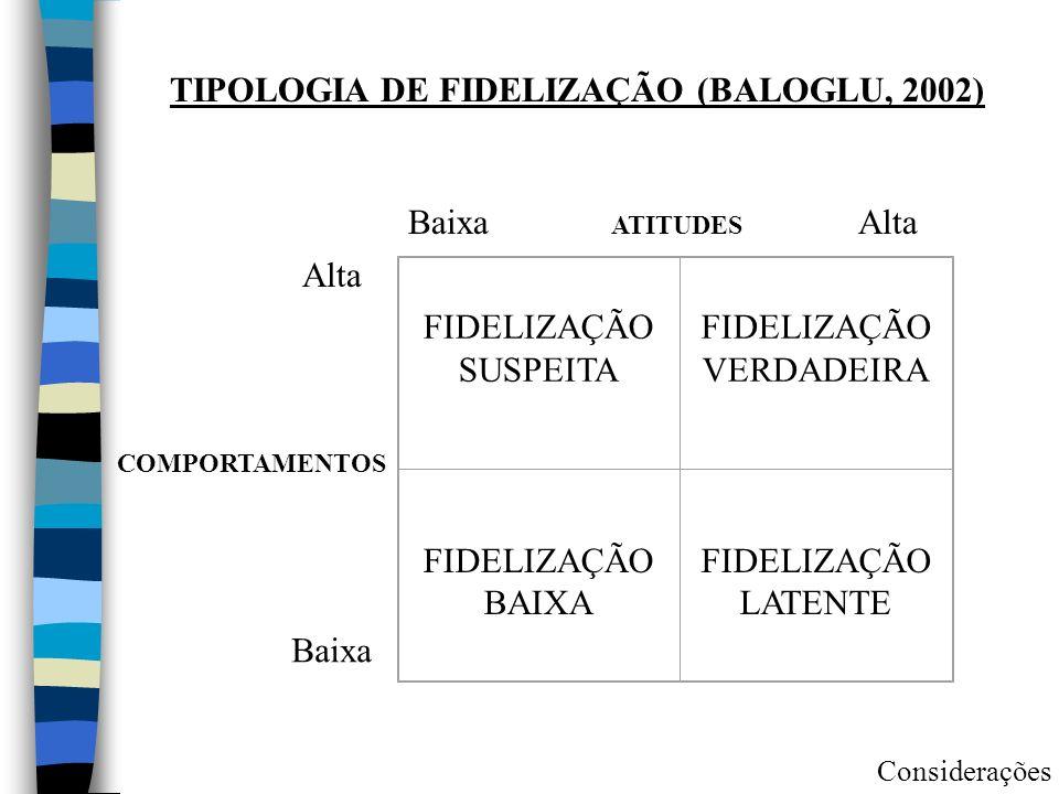TIPOLOGIA DE FIDELIZAÇÃO (BALOGLU, 2002) FIDELIZAÇÃO SUSPEITA FIDELIZAÇÃO VERDADEIRA FIDELIZAÇÃO BAIXA FIDELIZAÇÃO LATENTE ATITUDES COMPORTAMENTOS Alta Baixa Considerações