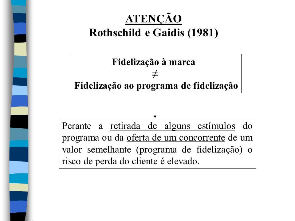 ATENÇÃO Rothschild e Gaidis (1981) Fidelização à marca Fidelização ao programa de fidelização Perante a retirada de alguns estímulos do programa ou da