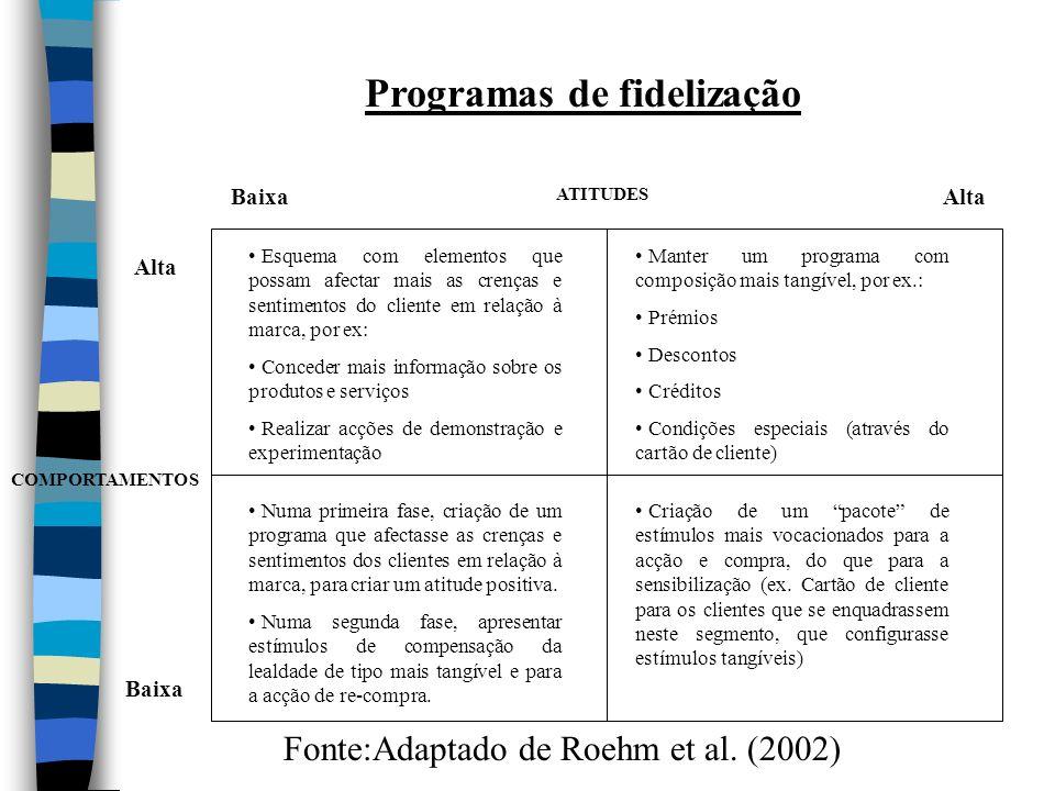 COMPORTAMENTOS Alta ATITUDES Baixa Manter um programa com composição mais tangível, por ex.: Prémios Descontos Créditos Condições especiais (através d