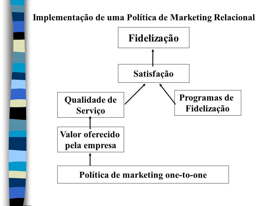 Implementação de uma Política de Marketing Relacional Fidelização Satisfação Programas de Fidelização Qualidade de Serviço Valor oferecido pela empresa Política de marketing one-to-one