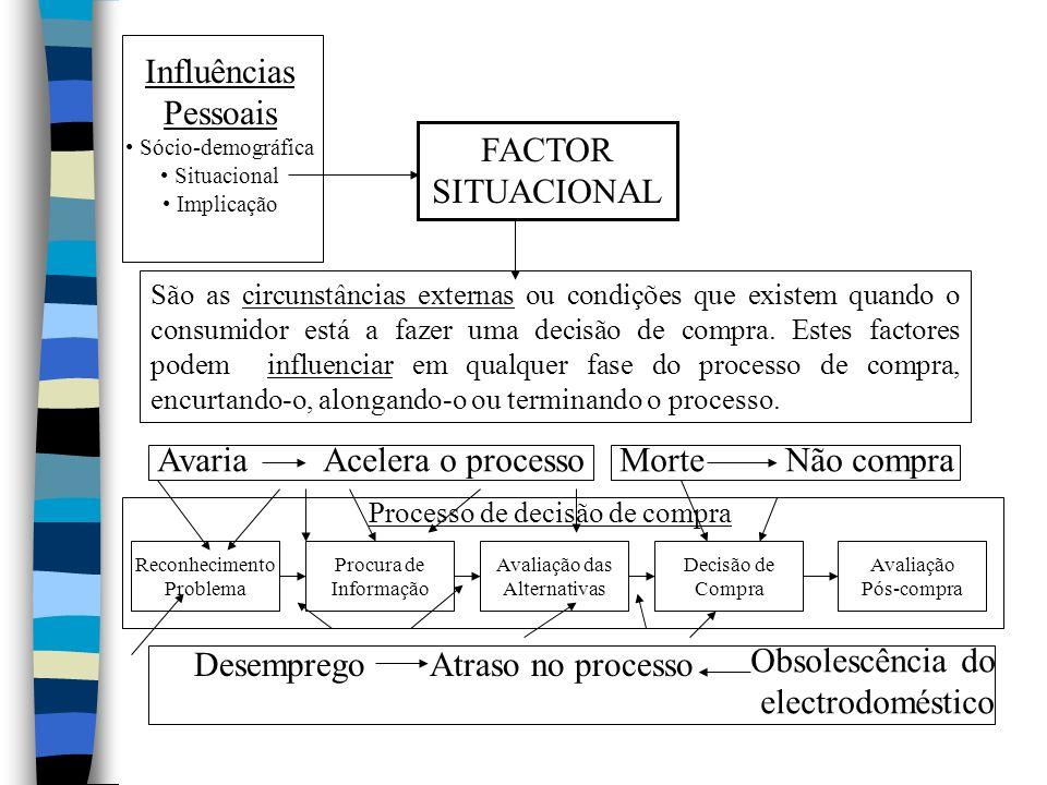 Influências Pessoais Sócio-demográfica Situacional Implicação FACTOR SITUACIONAL São as circunstâncias externas ou condições que existem quando o cons