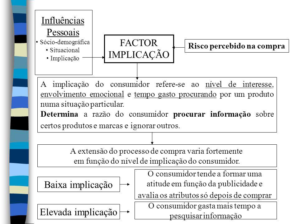 Influências Pessoais Sócio-demográfica Situacional Implicação FACTOR IMPLICAÇÃO A implicação do consumidor refere-se ao nível de interesse, envolvimento emocional e tempo gasto procurando por um produto numa situação particular.