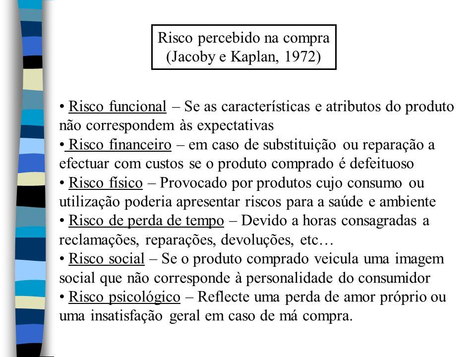 (Jacoby e Kaplan, 1972) Risco funcional – Se as características e atributos do produto não correspondem às expectativas Risco financeiro – em caso de