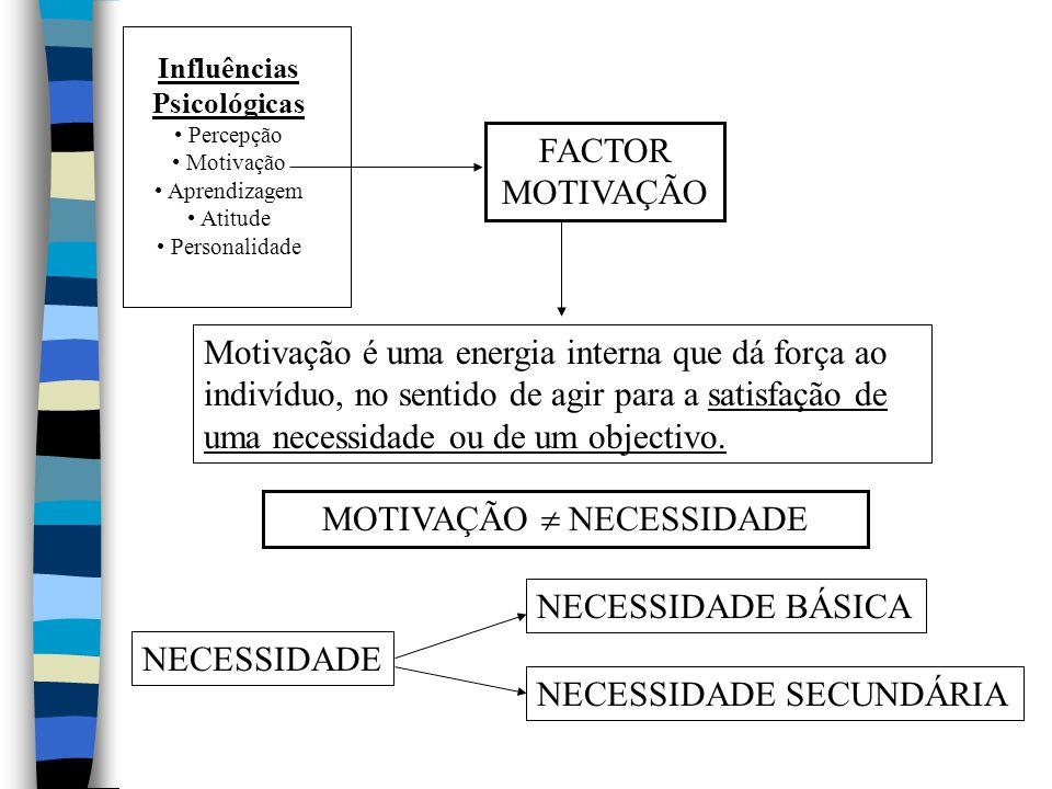 Influências Psicológicas Percepção Motivação Aprendizagem Atitude Personalidade FACTOR MOTIVAÇÃO Motivação é uma energia interna que dá força ao indivíduo, no sentido de agir para a satisfação de uma necessidade ou de um objectivo.