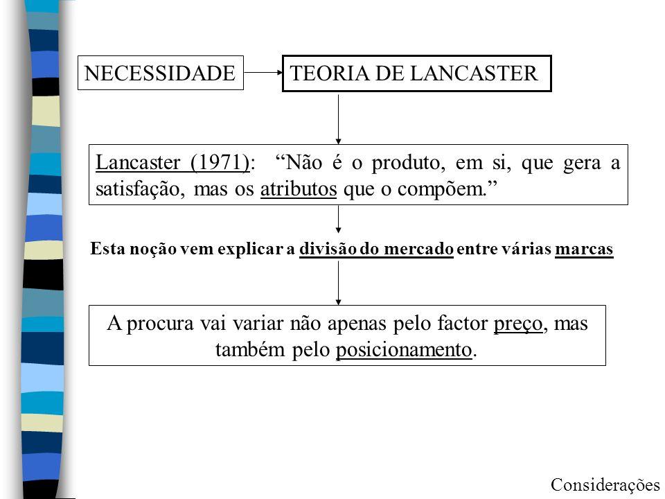 NECESSIDADE TEORIA DE LANCASTER Lancaster (1971): Não é o produto, em si, que gera a satisfação, mas os atributos que o compõem. Esta noção vem explic