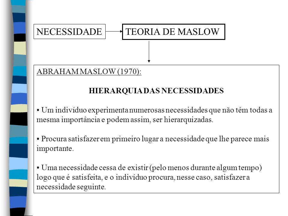 NECESSIDADE TEORIA DE MASLOW ABRAHAM MASLOW (1970): HIERARQUIA DAS NECESSIDADES Um indivíduo experimenta numerosas necessidades que não têm todas a mesma importância e podem assim, ser hierarquizadas.
