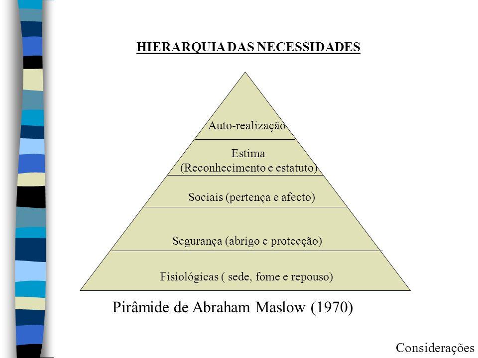 Auto-realização Estima (Reconhecimento e estatuto) Sociais (pertença e afecto) Segurança (abrigo e protecção) Fisiológicas ( sede, fome e repouso) HIE