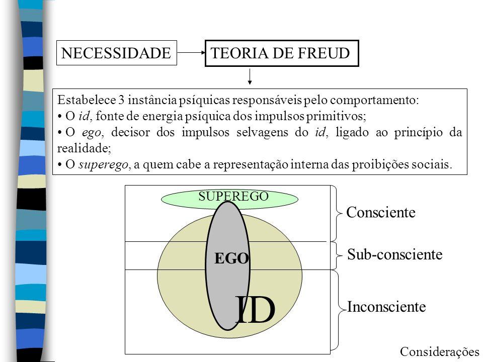 NECESSIDADE TEORIA DE FREUD Estabelece 3 instância psíquicas responsáveis pelo comportamento: O id, fonte de energia psíquica dos impulsos primitivos;