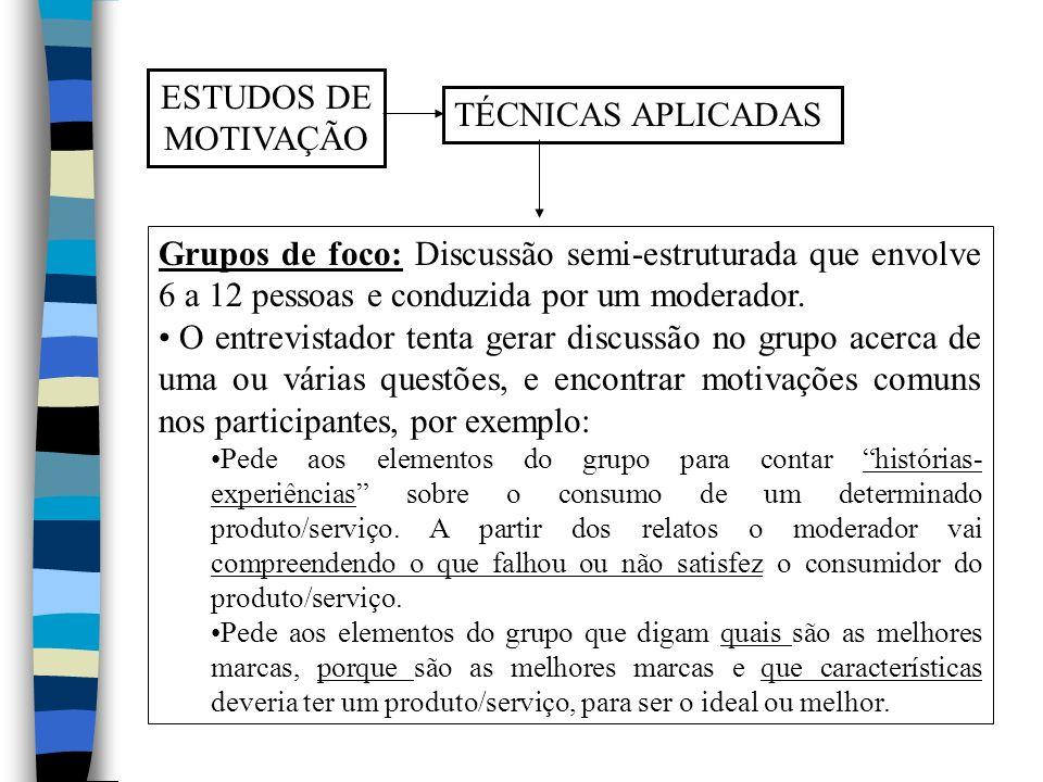 ESTUDOS DE MOTIVAÇÃO TÉCNICAS APLICADAS Grupos de foco: Discussão semi-estruturada que envolve 6 a 12 pessoas e conduzida por um moderador. O entrevis