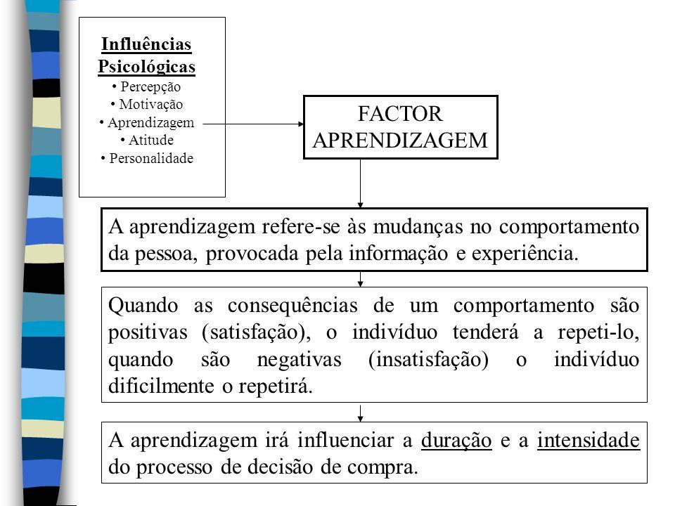 Influências Psicológicas Percepção Motivação Aprendizagem Atitude Personalidade FACTOR APRENDIZAGEM A aprendizagem refere-se às mudanças no comportamento da pessoa, provocada pela informação e experiência.