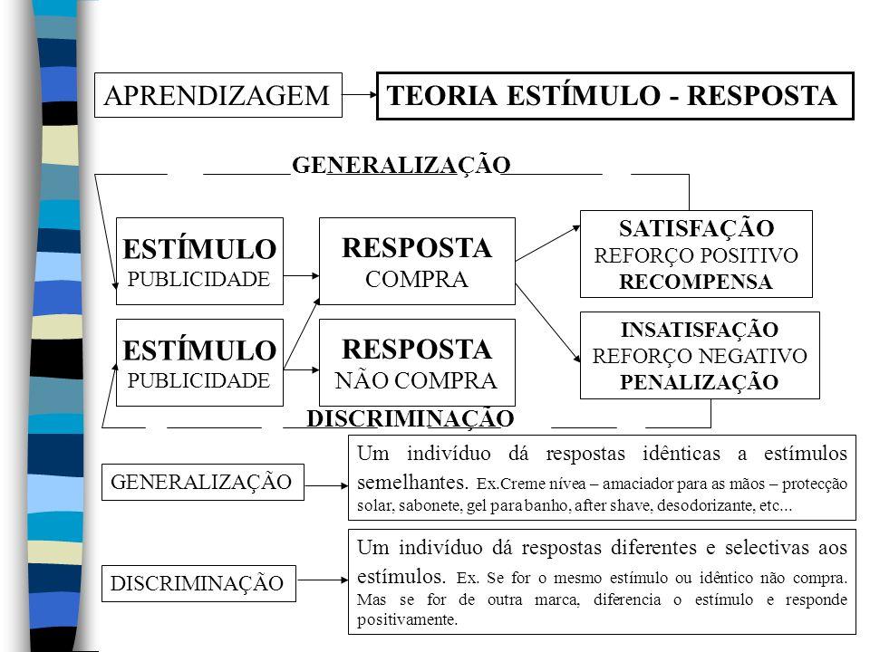 APRENDIZAGEM TEORIA ESTÍMULO - RESPOSTA ESTÍMULO PUBLICIDADE RESPOSTA COMPRA SATISFAÇÃO REFORÇO POSITIVO RECOMPENSA INSATISFAÇÃO REFORÇO NEGATIVO PENALIZAÇÃO GENERALIZAÇÃO DISCRIMINAÇÃO ESTÍMULO PUBLICIDADE GENERALIZAÇÃO Um indivíduo dá respostas idênticas a estímulos semelhantes.